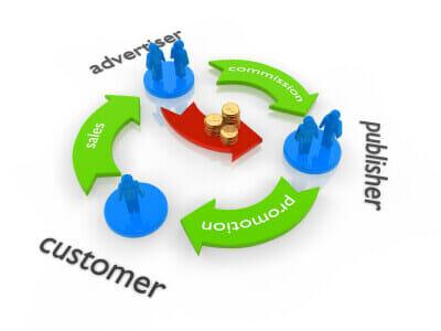 affiliate program management optimization